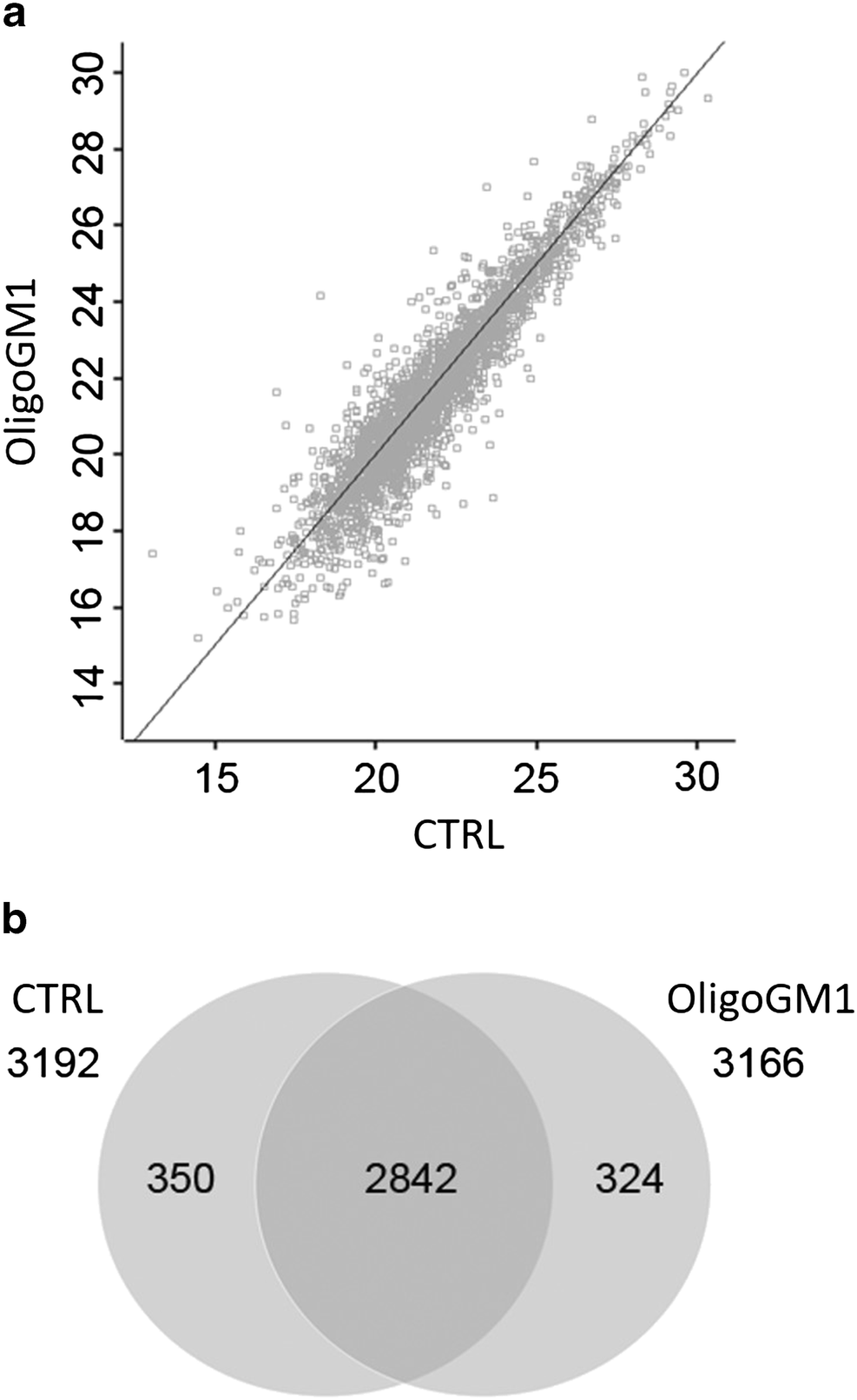 The Neuroprotective Role of the GM1 Oligosaccharide