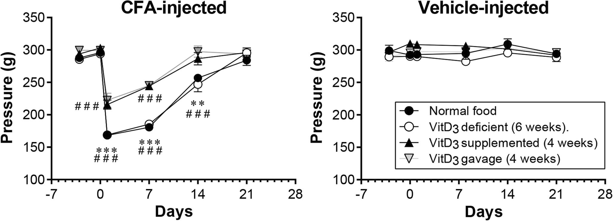 Cholecalciferol (Vitamin D3) Reduces Rat Neuropathic Pain by
