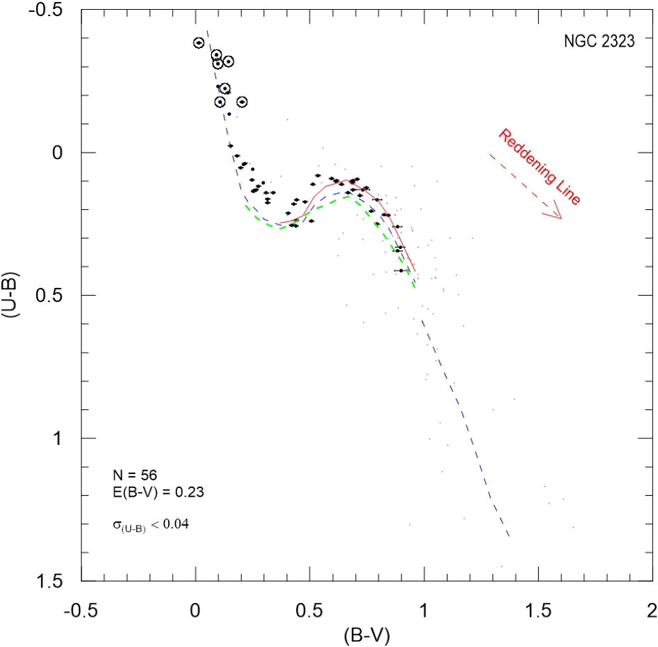 CCD [equation] photometry of NGC 2323 and NGC 2539 open