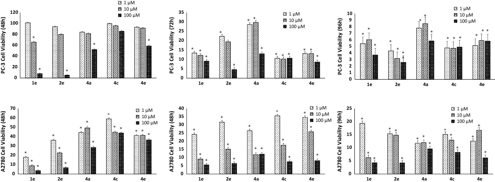 Cytotoxic effects of coumarin substituted benzimidazolium