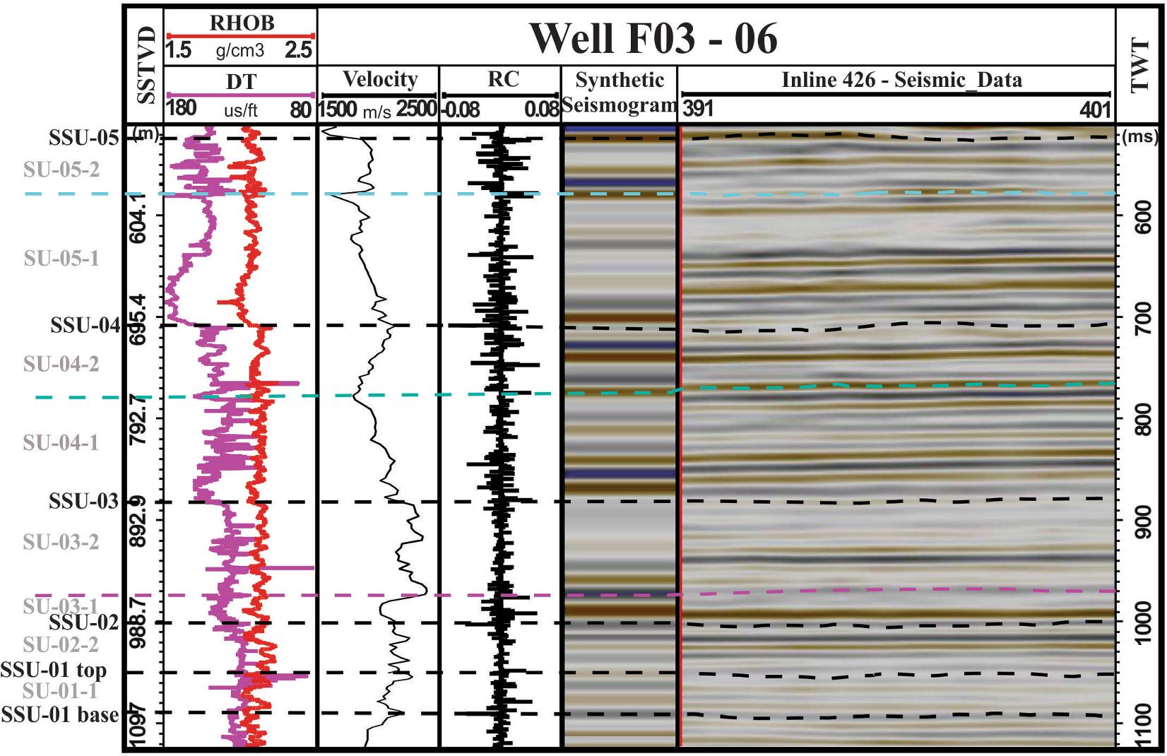 Plio-Pleistocene stratigraphic sequences and depositional