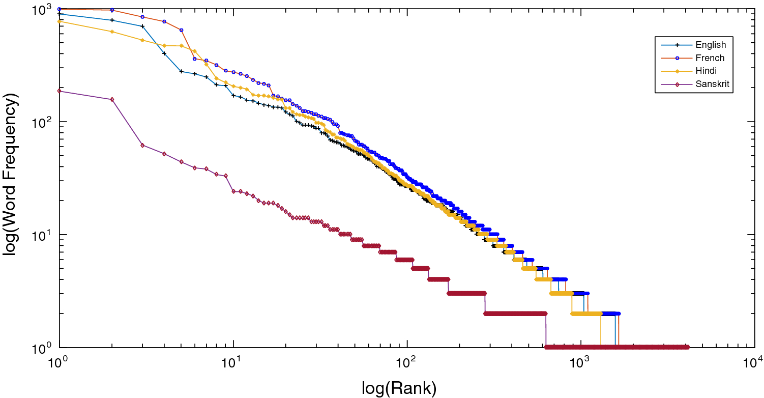 A statistical probe into the word frequency and length