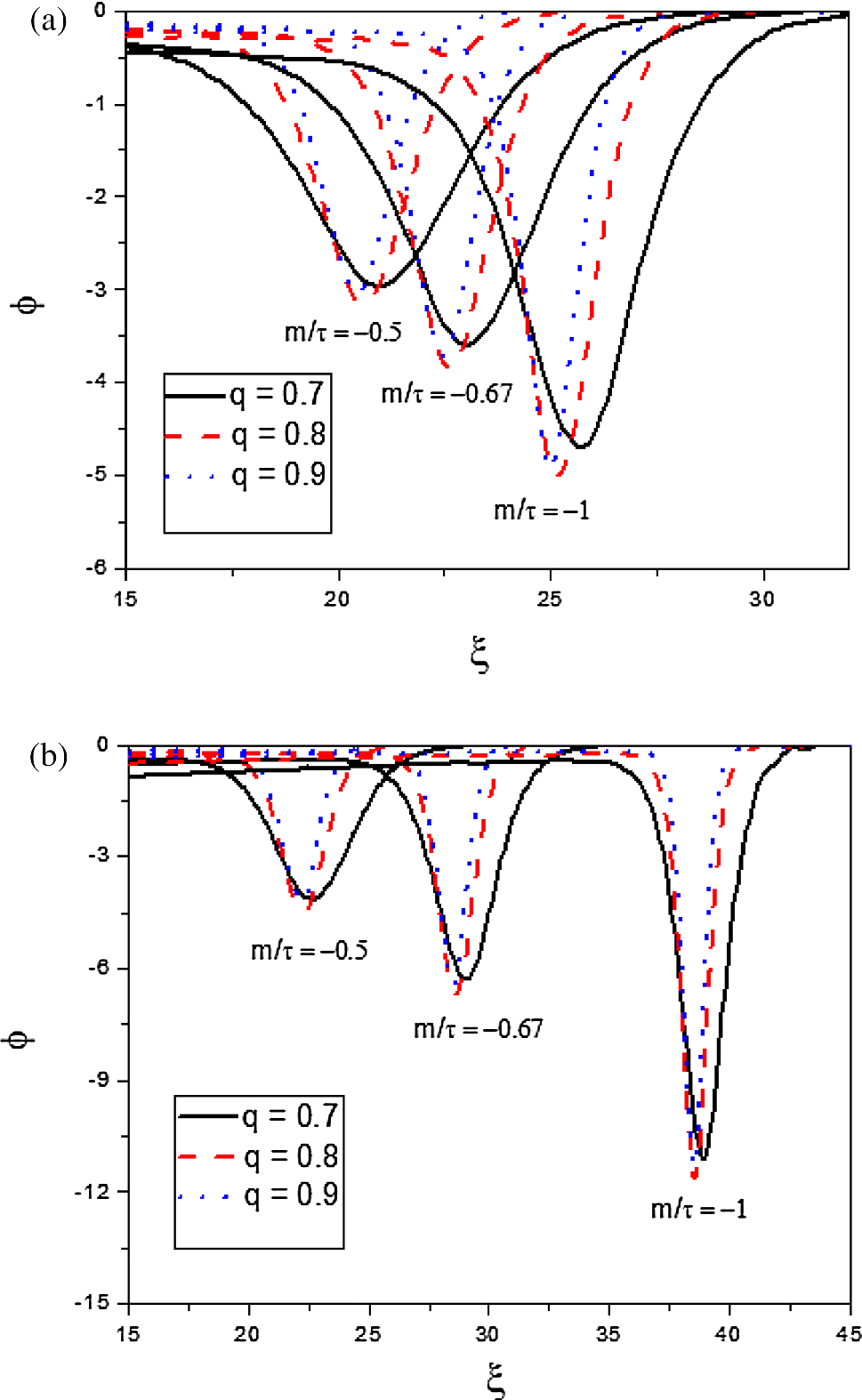 Non-planar electron-acoustic waves with hybrid Cairns–Tsallis