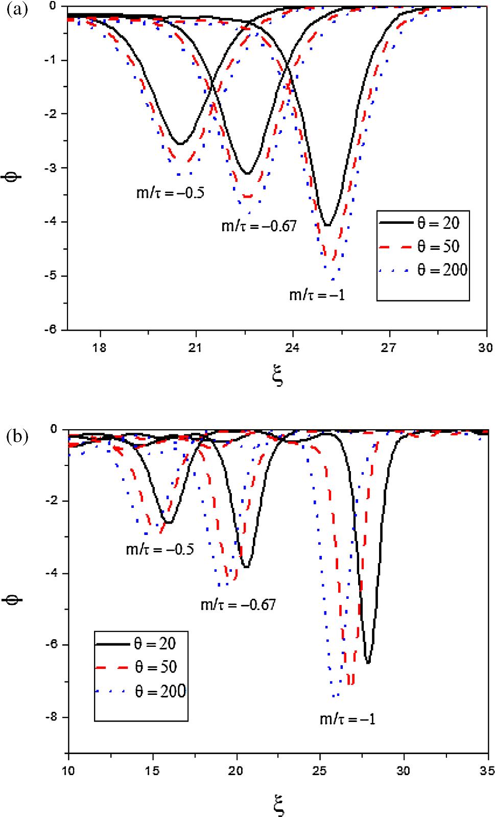 Non-planar electron-acoustic waves with hybrid Cairns–Tsallis