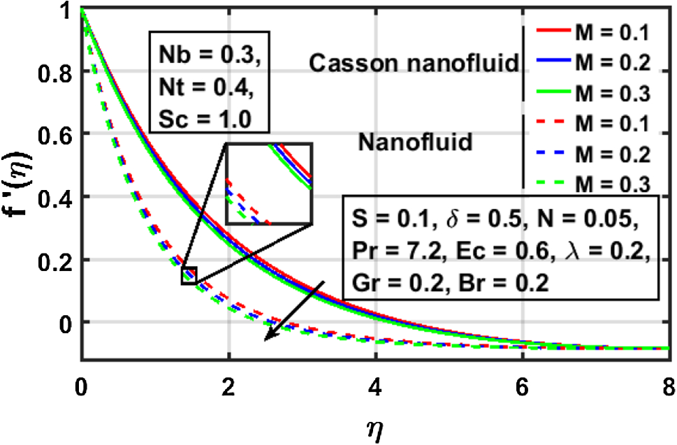 Performance of resistance in the variation on a nano thin film flow