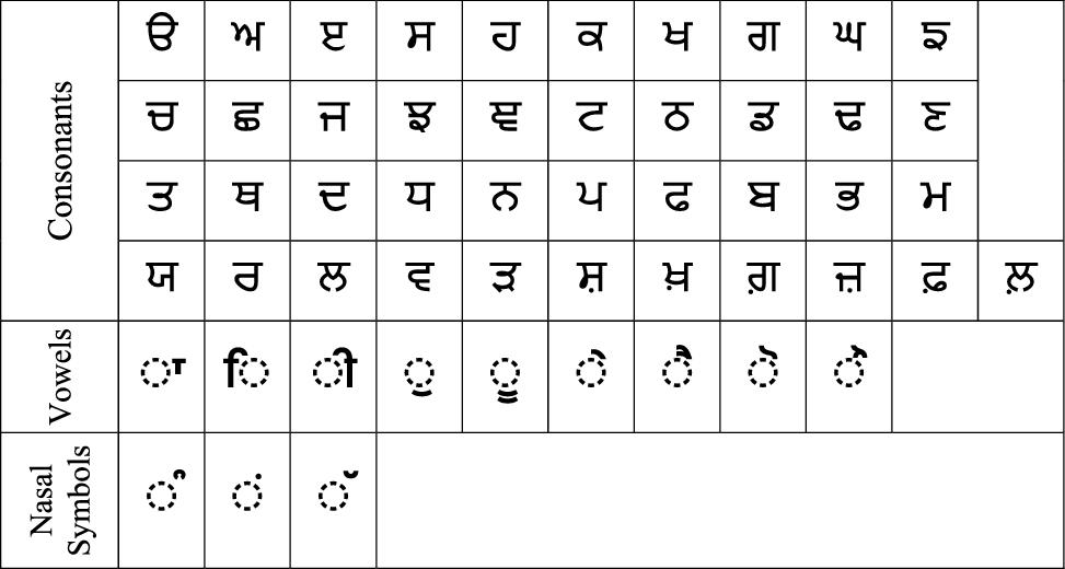 Recognition of online unconstrained handwritten Gurmukhi