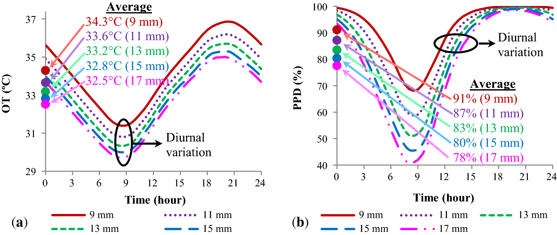 A sensitivity analysis of the design parameters for thermal