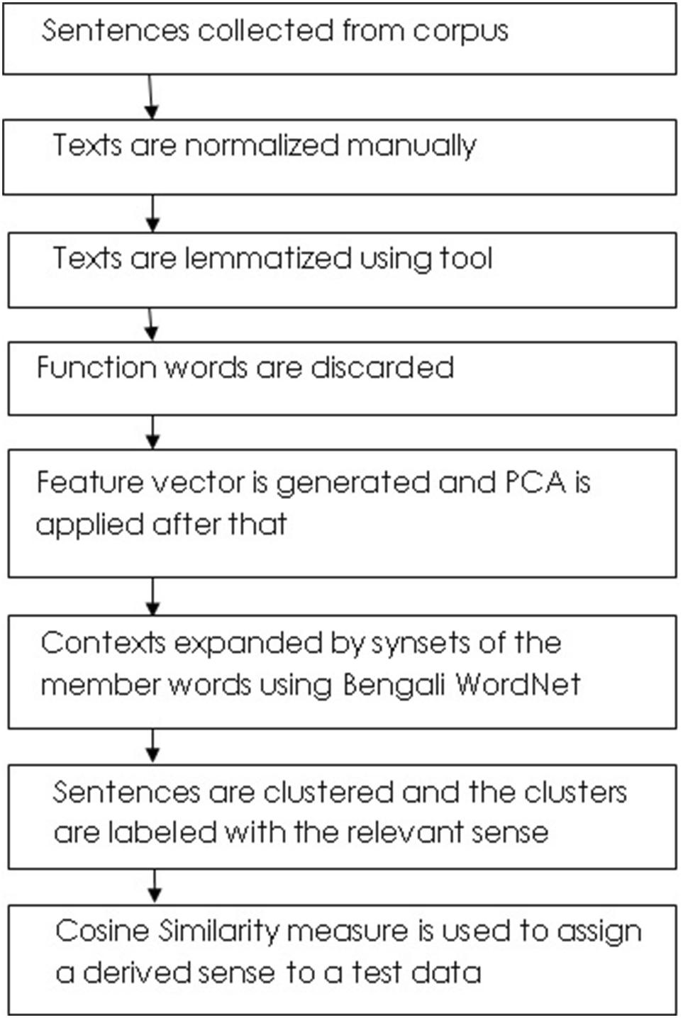 Word Sense Disambiguation in Bengali language using unsupervised