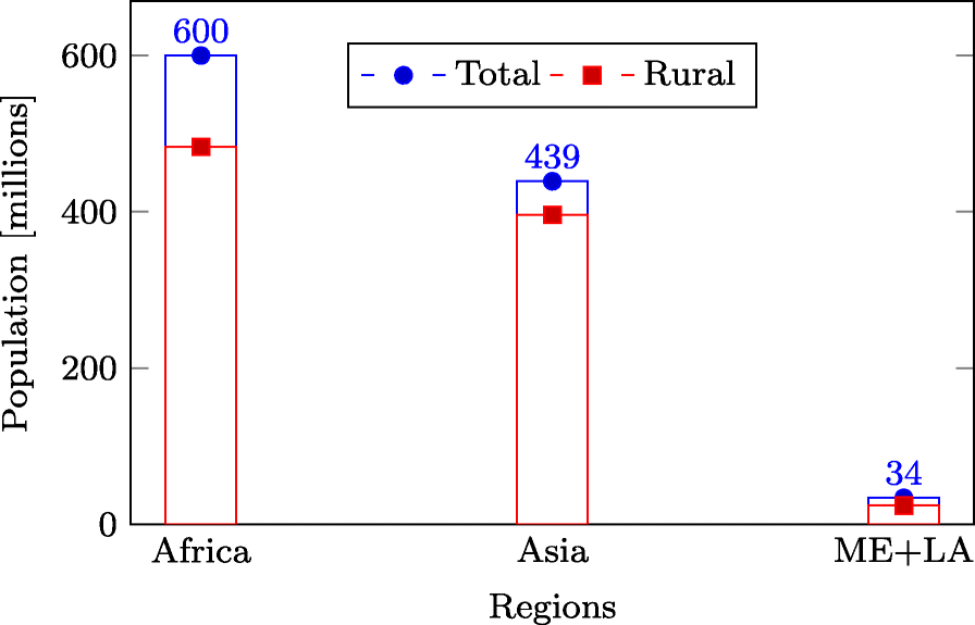 Stochastic load profile construction for the multi-tier