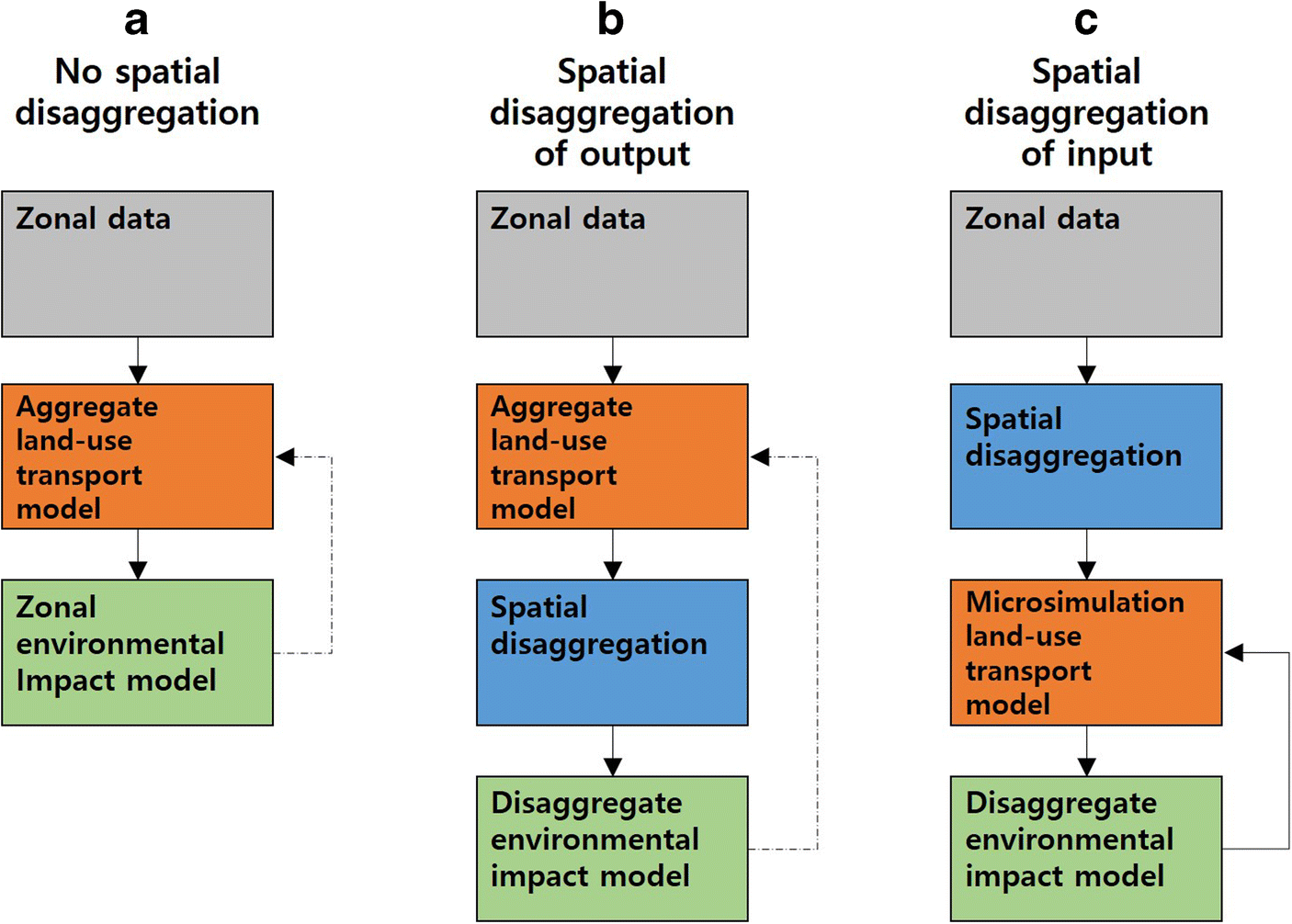 A Spatial Disaggregation Model to Improve Long-Term Land Use