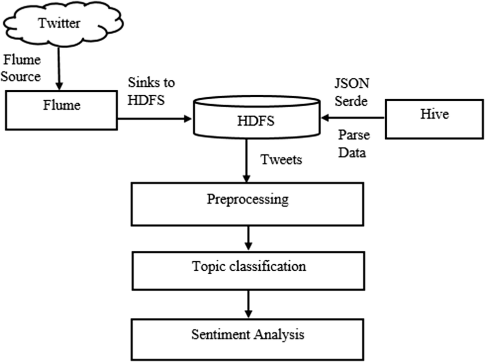 A new big data approach for topic classification and