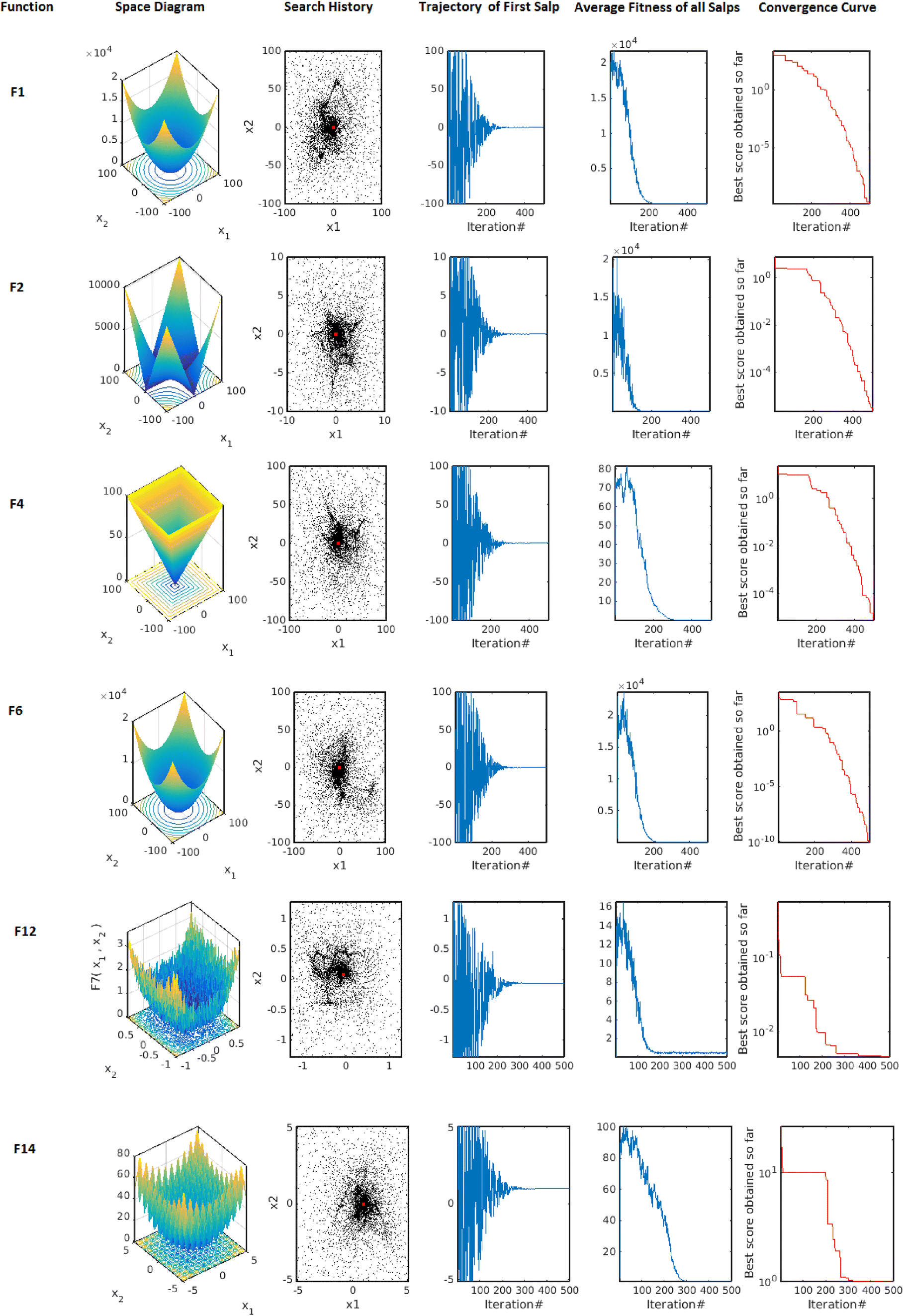 Numerical optimization and feed-forward neural networks training