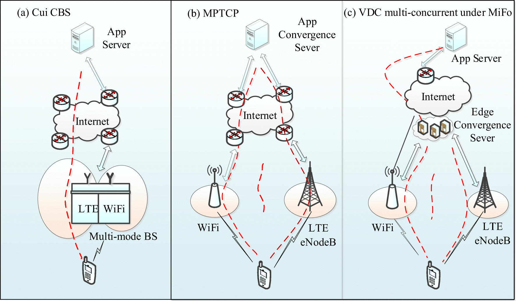 MiFo: A novel edge network integration framework for fog