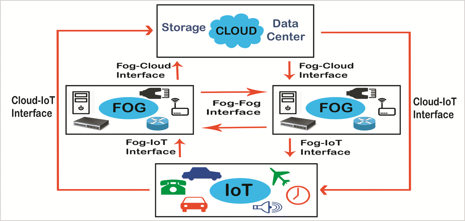 Fog computing in internet of things: Practical applications