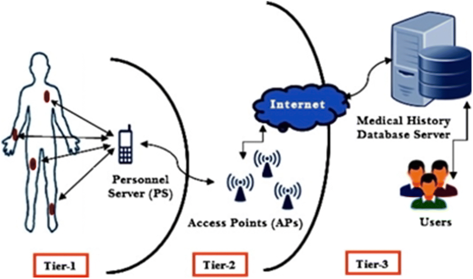 An IoT based efficient hybrid recommender system for cardiovascular
