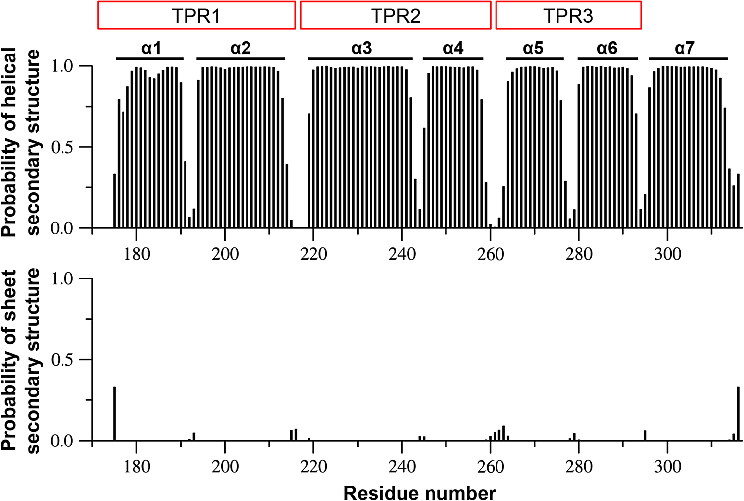 NMR resonance assignments of the TPR domain of human aryl