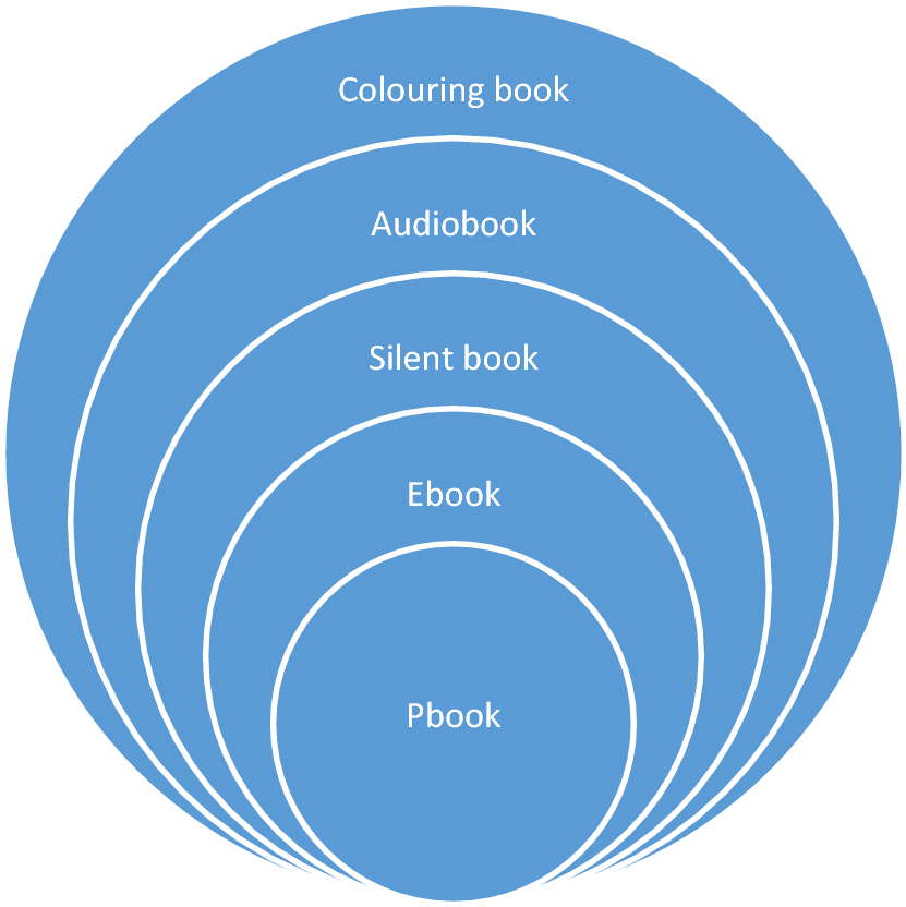 What is a Book? | SpringerLink