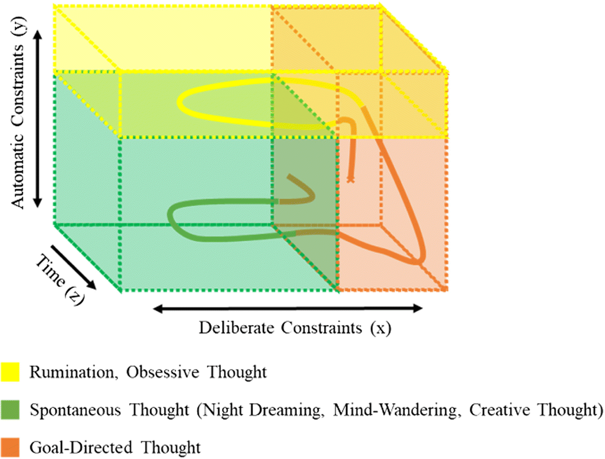 From Inner Speech to Mind-Wandering: Developing a Comprehensive