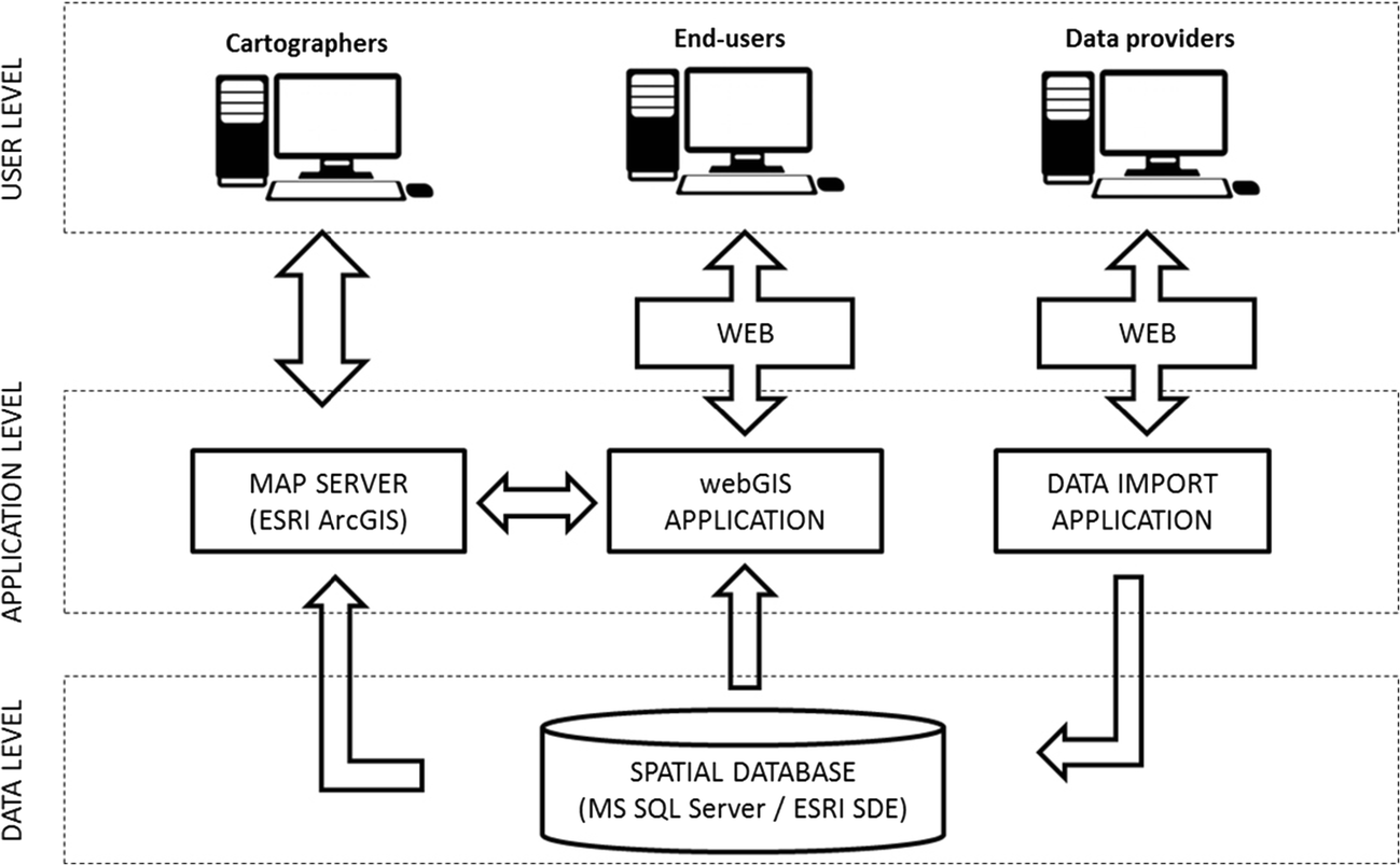 Development of a spatial database and web-GIS for the