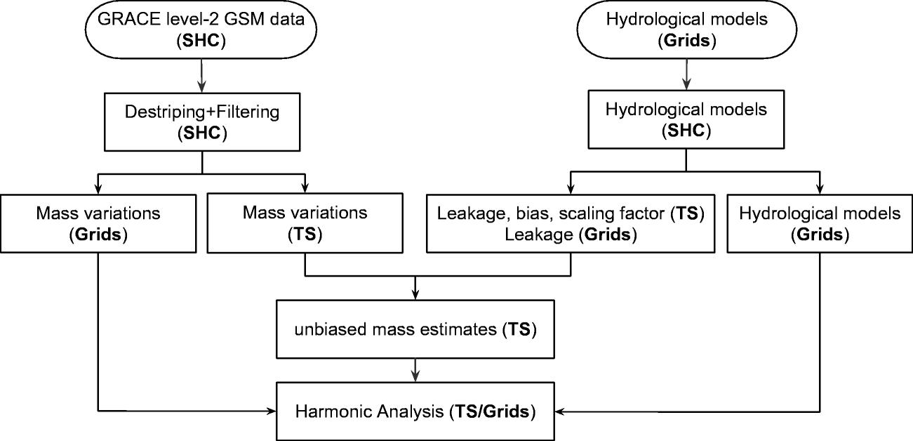 GRAMAT: a comprehensive Matlab toolbox for estimating global