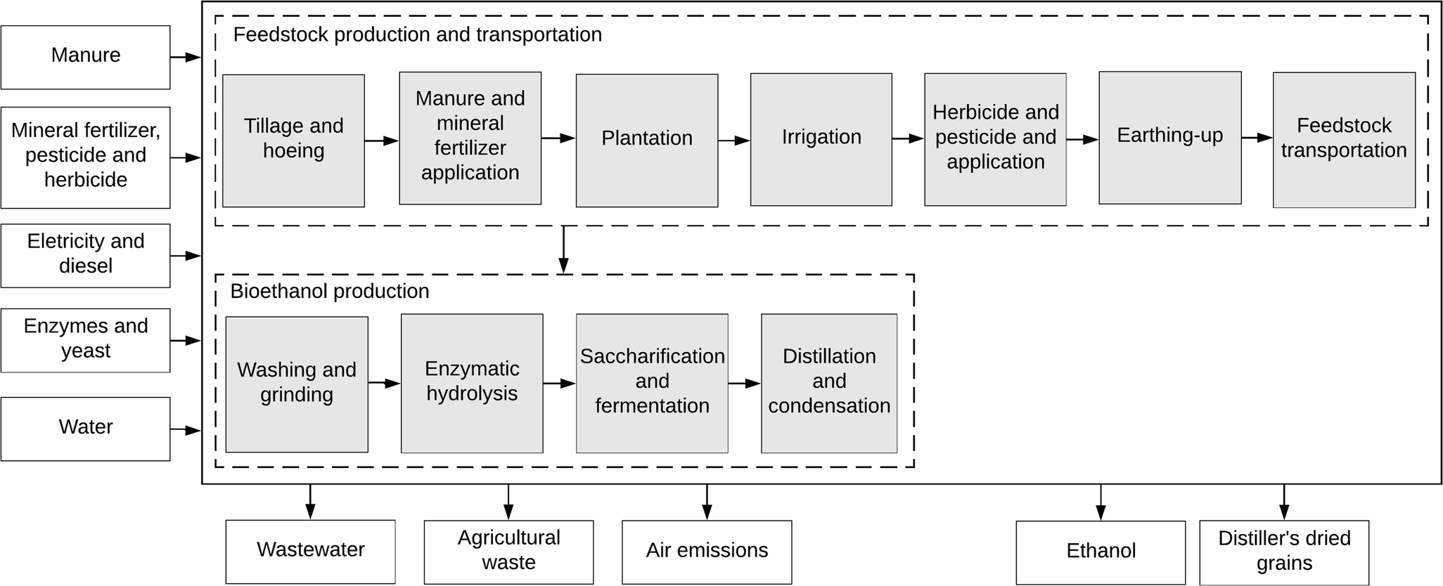 Life Cycle Assessment Of Bioethanol Production From Sweet Potato Biosimapro Open Image In New Window