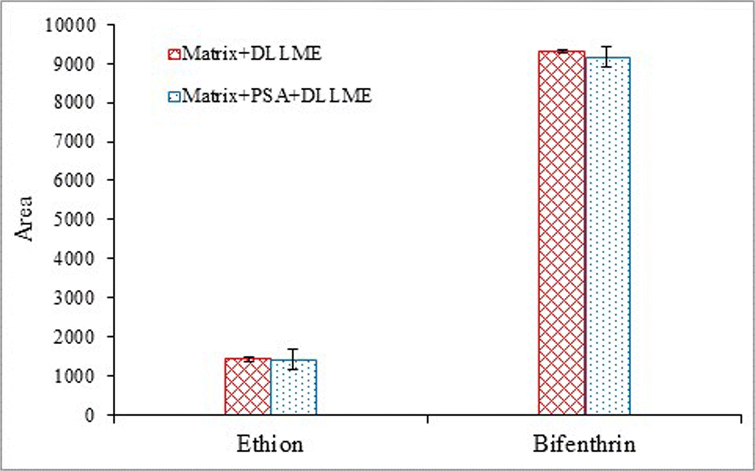 A Fast and Easy QuEChERS-DLLME Method Combined with GC-MS for Ethion