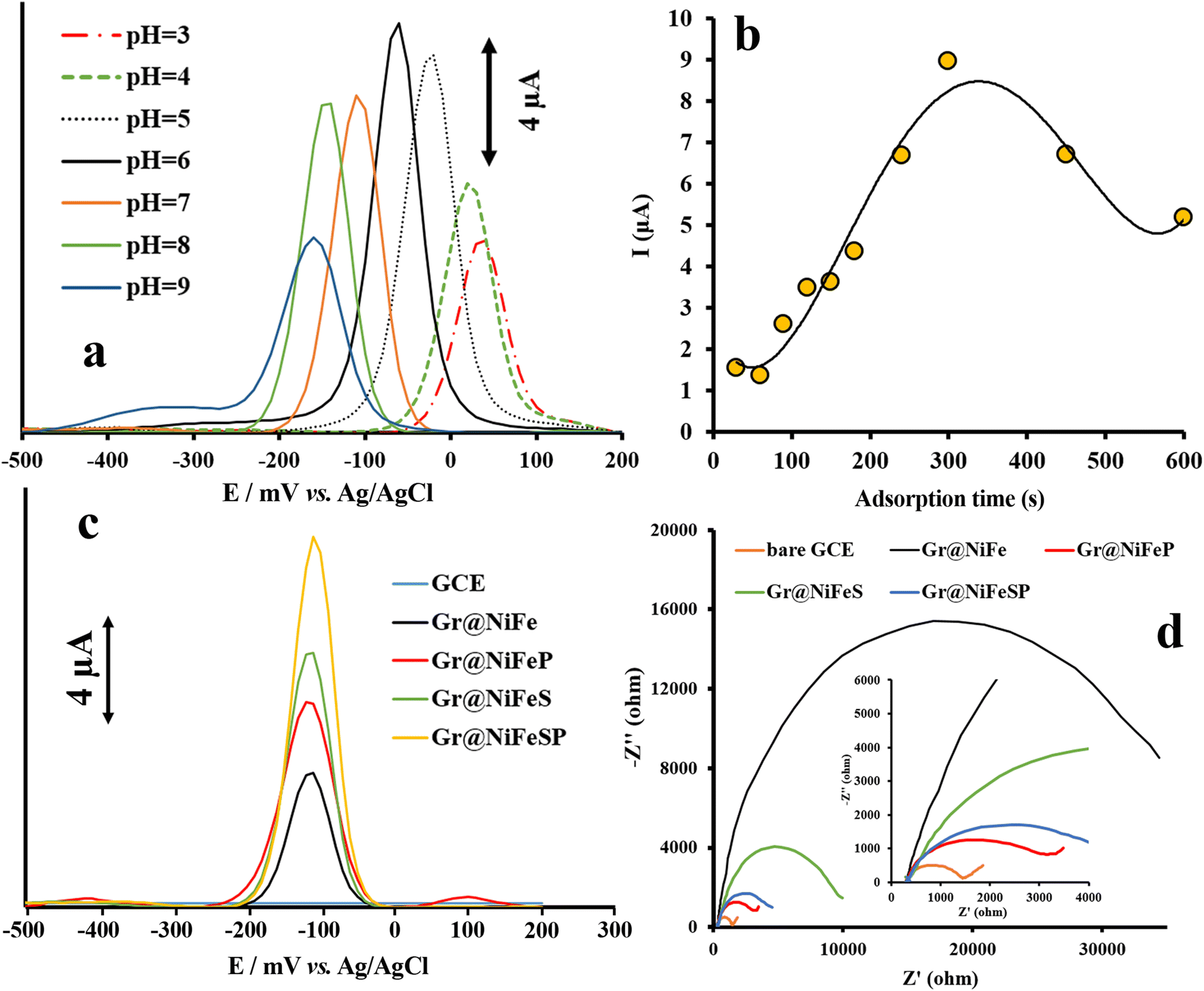 Nonenzymatic Electrochemical Determination of Paraoxon Ethyl