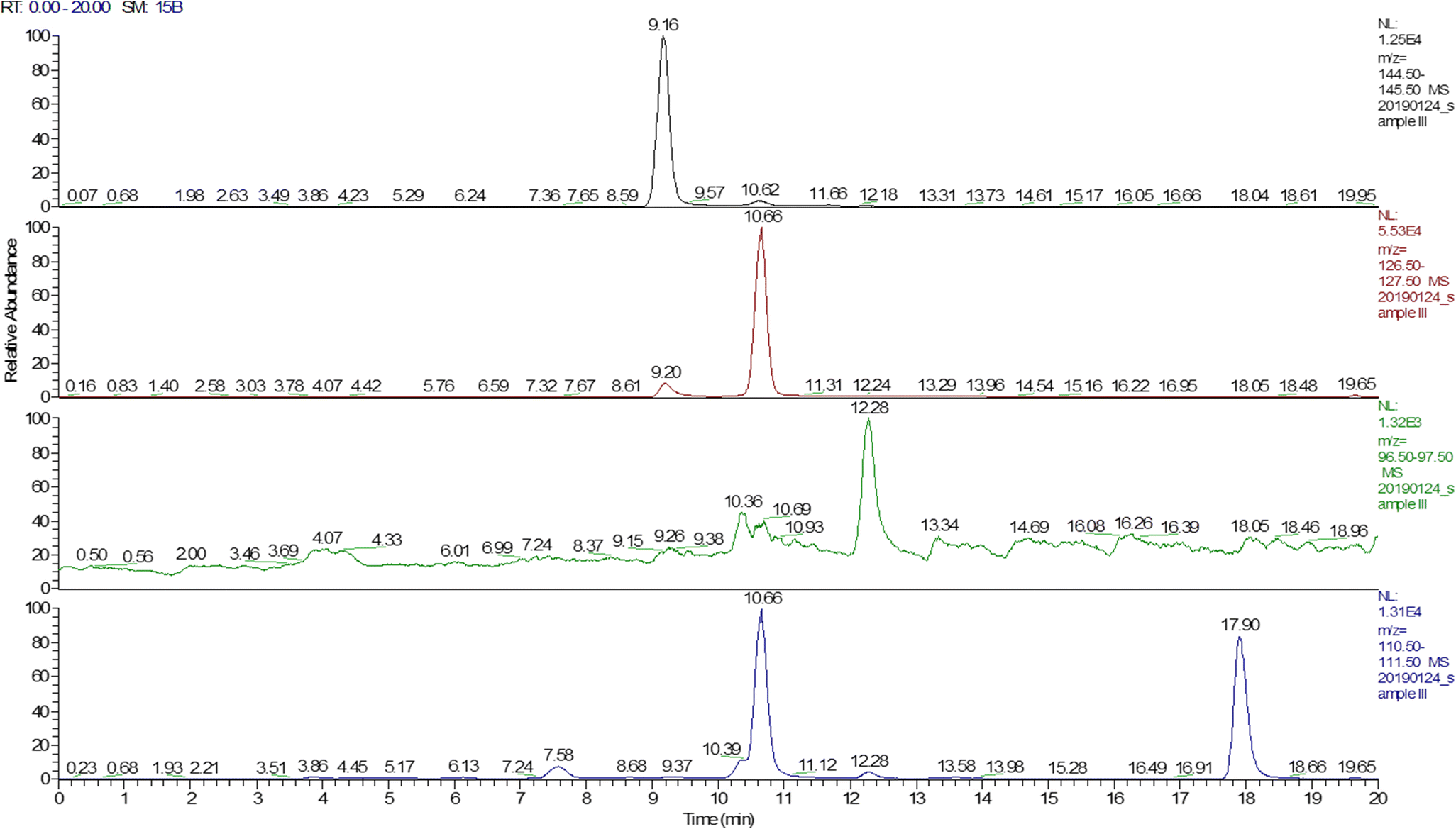 Determination of Four Bitter Compounds in Caramel Colors and