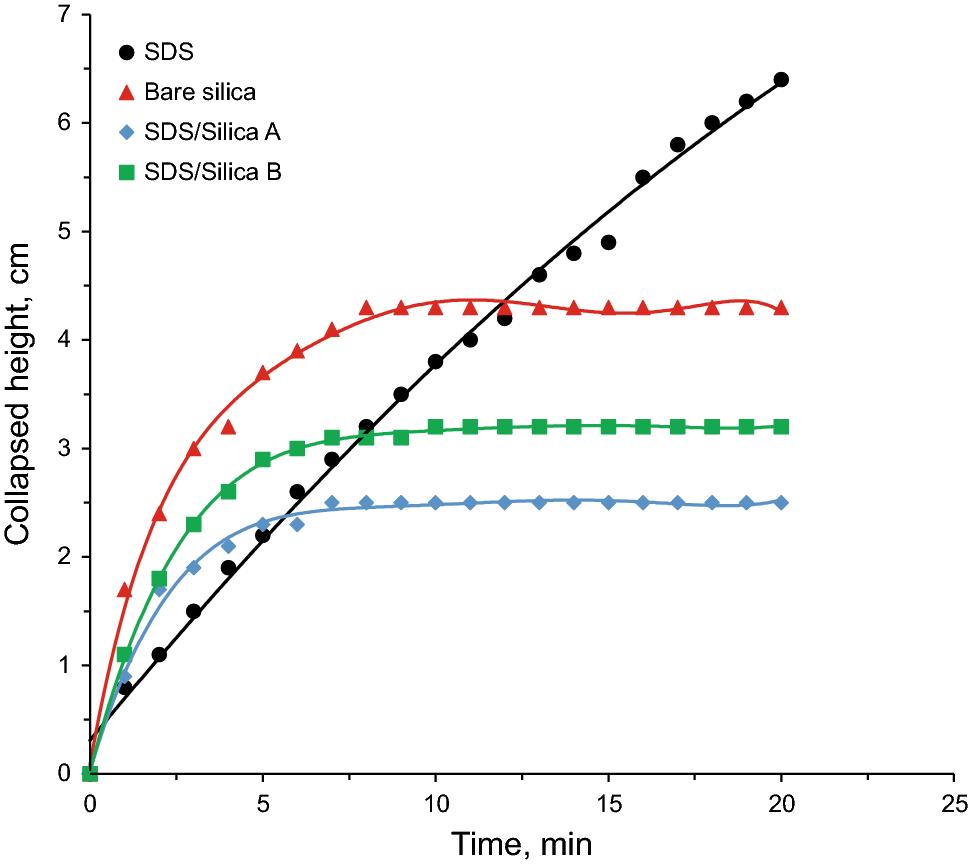 Experimental investigation of enhancement of carbon dioxide