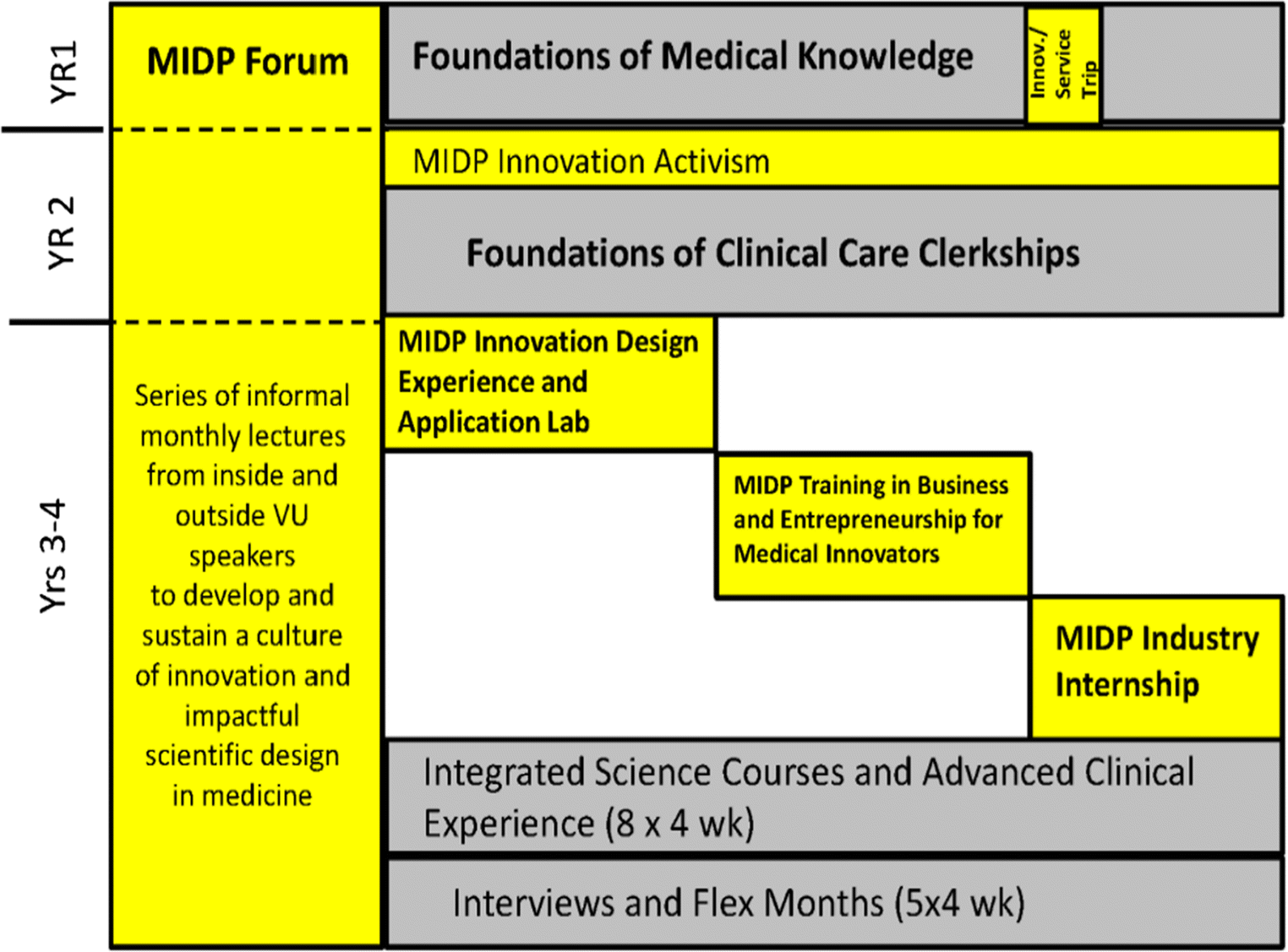 Cultivating Physician-Engineers as Clinical Innovation Influencers
