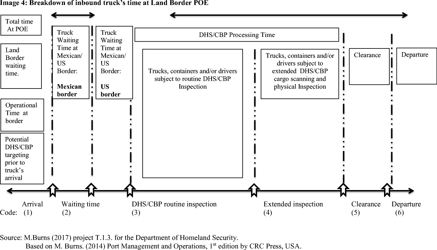 Containerized cargo security at the U S  – Mexico border: how supply