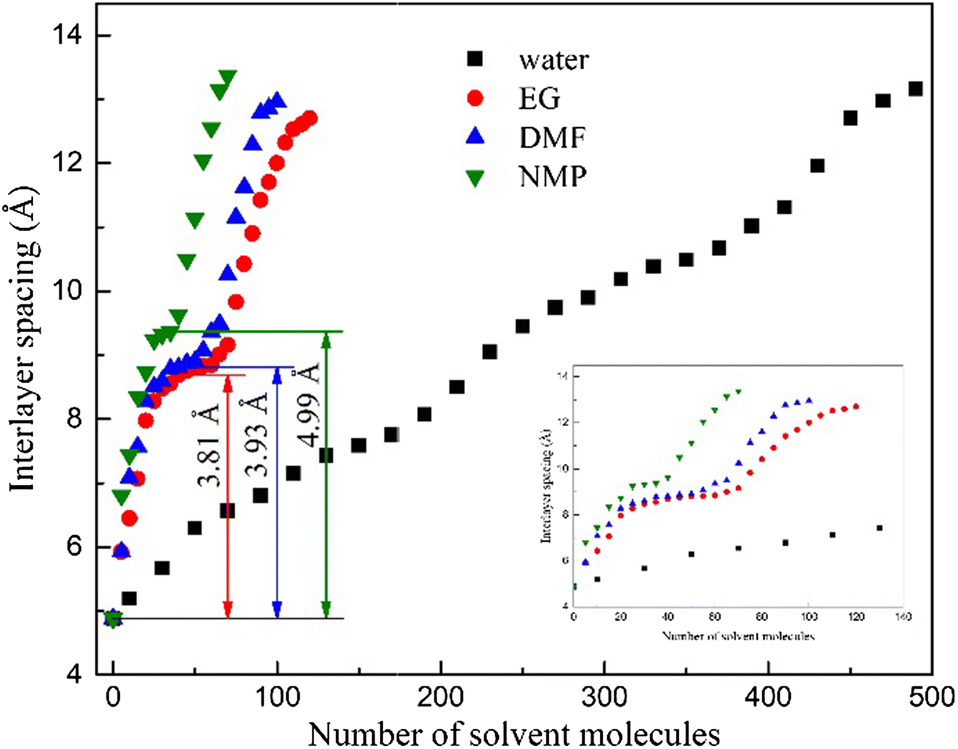Effects of Solvent Molecules on the Interlayer Spacing of Graphene