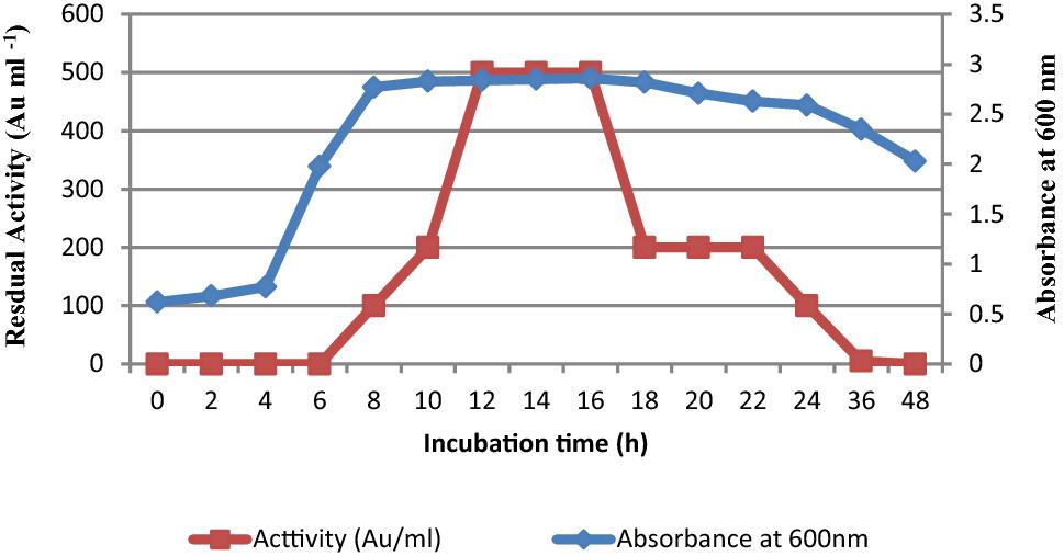 Distinctive antagonistic role of new Enterococcus faecium ER