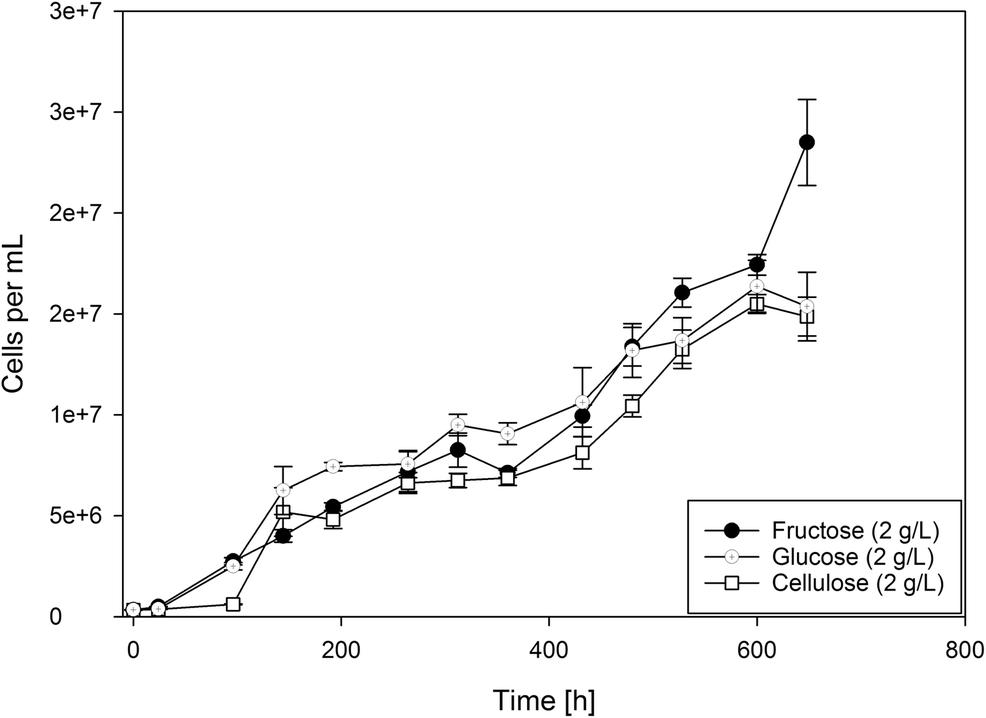 Metabolic Reconstruction And Experimental Verification Of Glucose