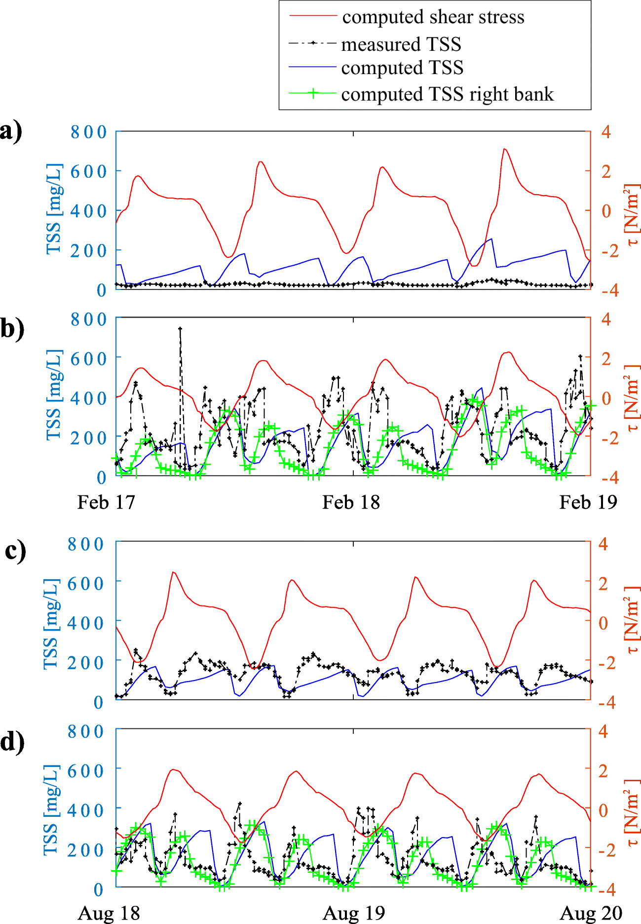 A Model-Based Analysis of Metal Fate in the Thames Estuary