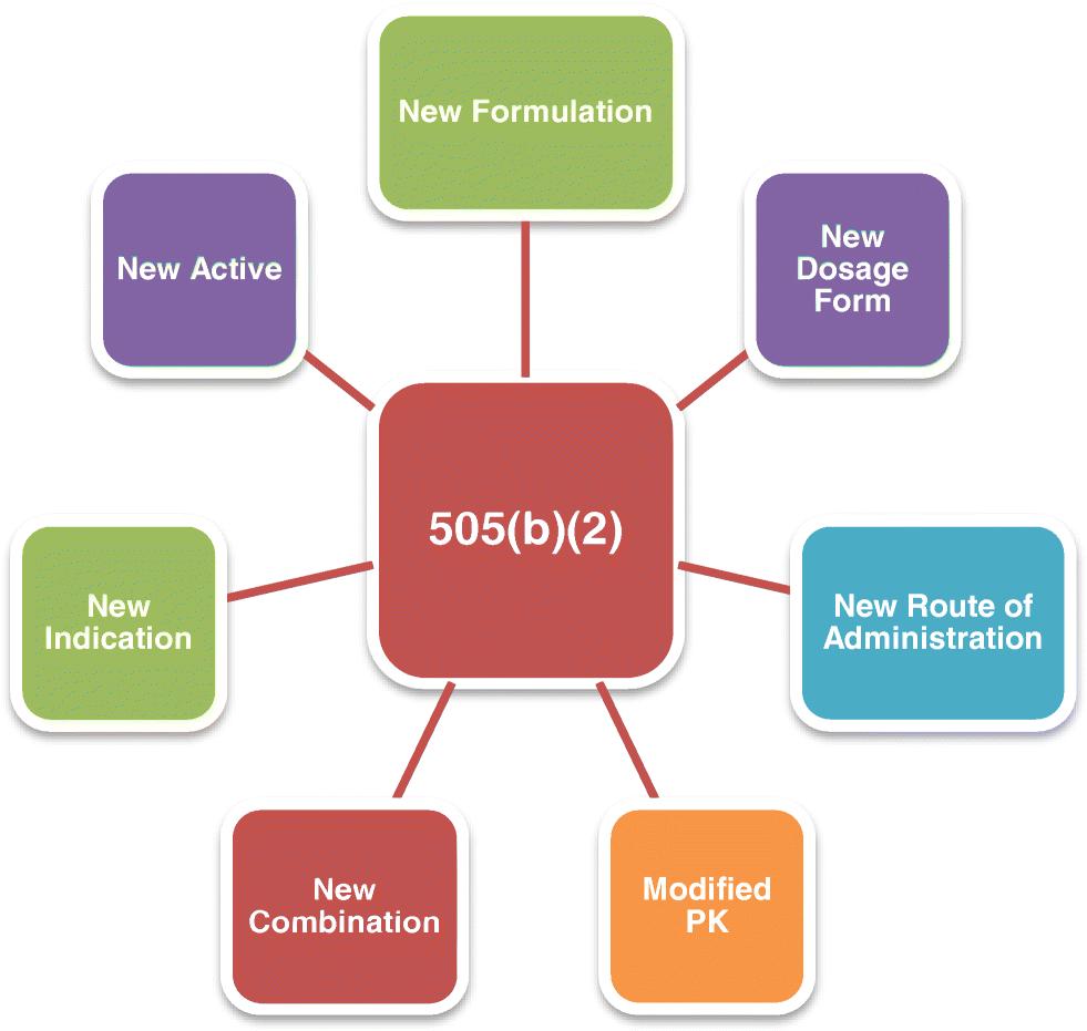 Patient-Centric Strategies for Drug Re-innovation | SpringerLink