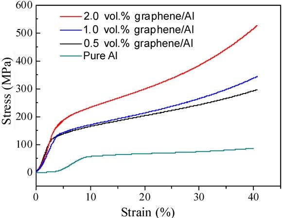 A novel method for preparing and characterizing graphene