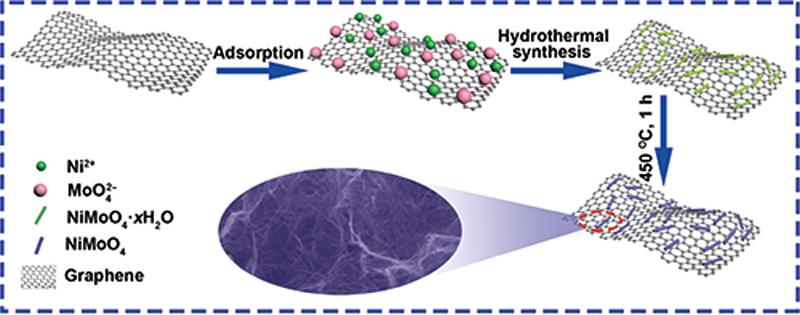 Ultrahigh energy density battery-type asymmetric supercapacitors
