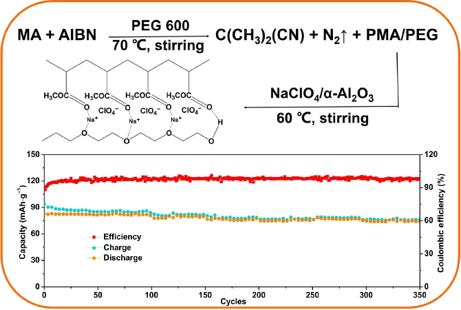 A novel PMA/PEG-based composite polymer electrolyte for all