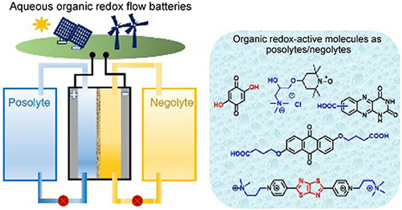 Aqueous organic redox flow batteries | SpringerLink