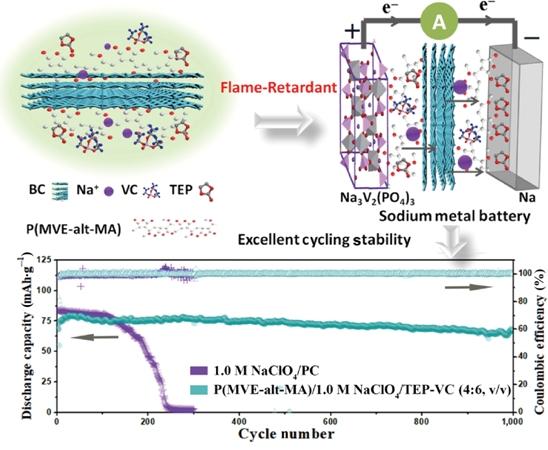 Flame-retardant quasi-solid polymer electrolyte enabling