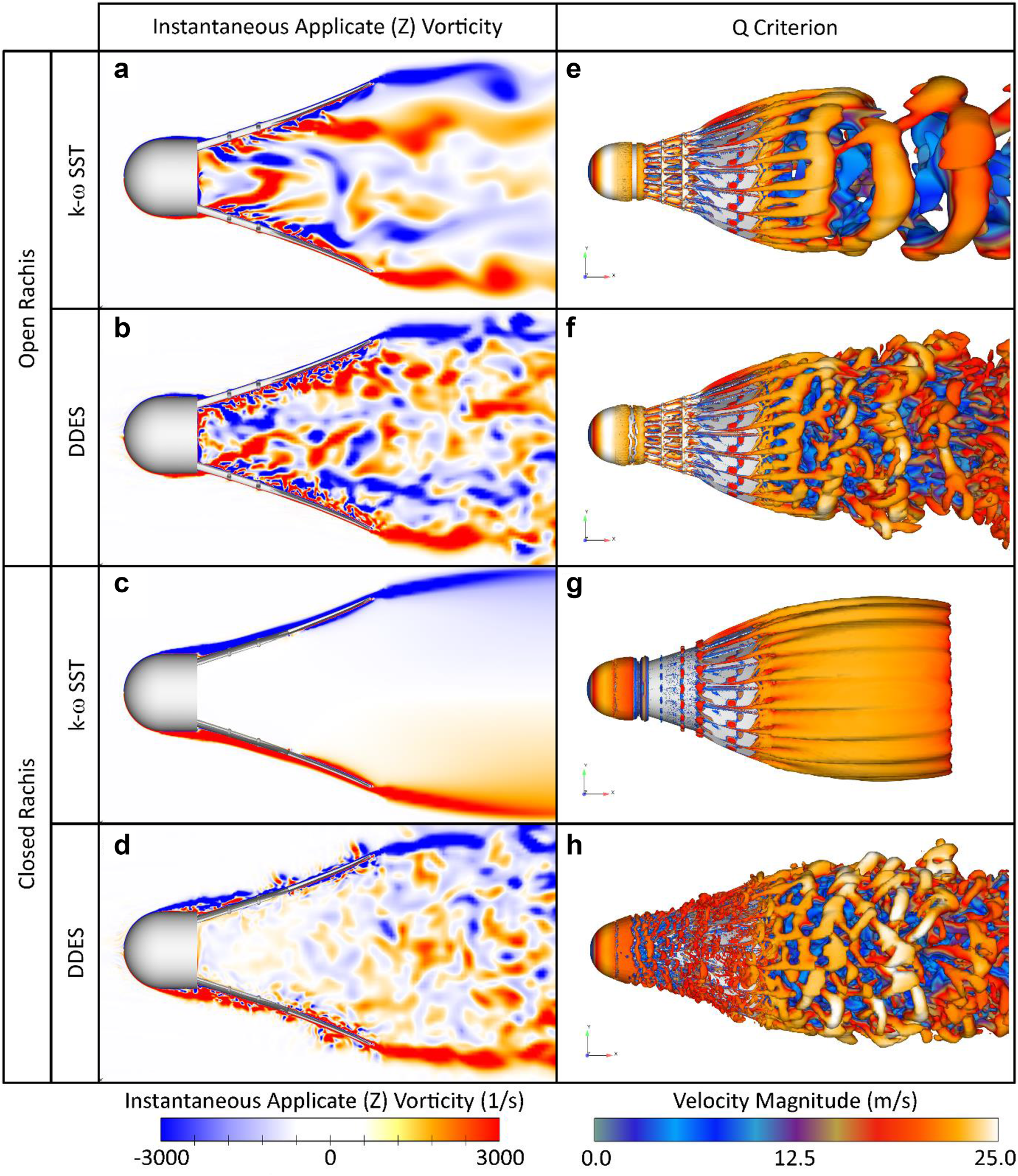 Comparison of turbulence modelling approaches in simulation