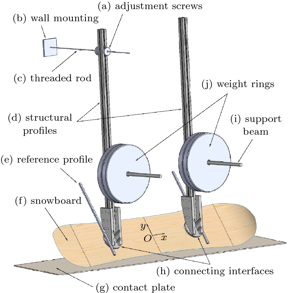Static model of a snowboard undergoing a carved turn: validation by