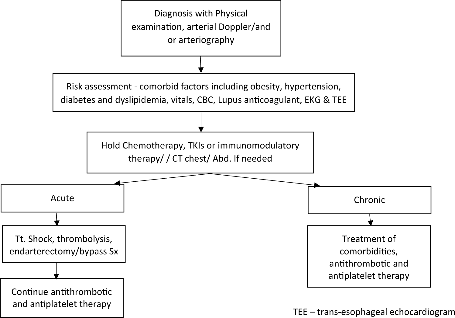 Hematological Malignancies and Arterial Thromboembolism