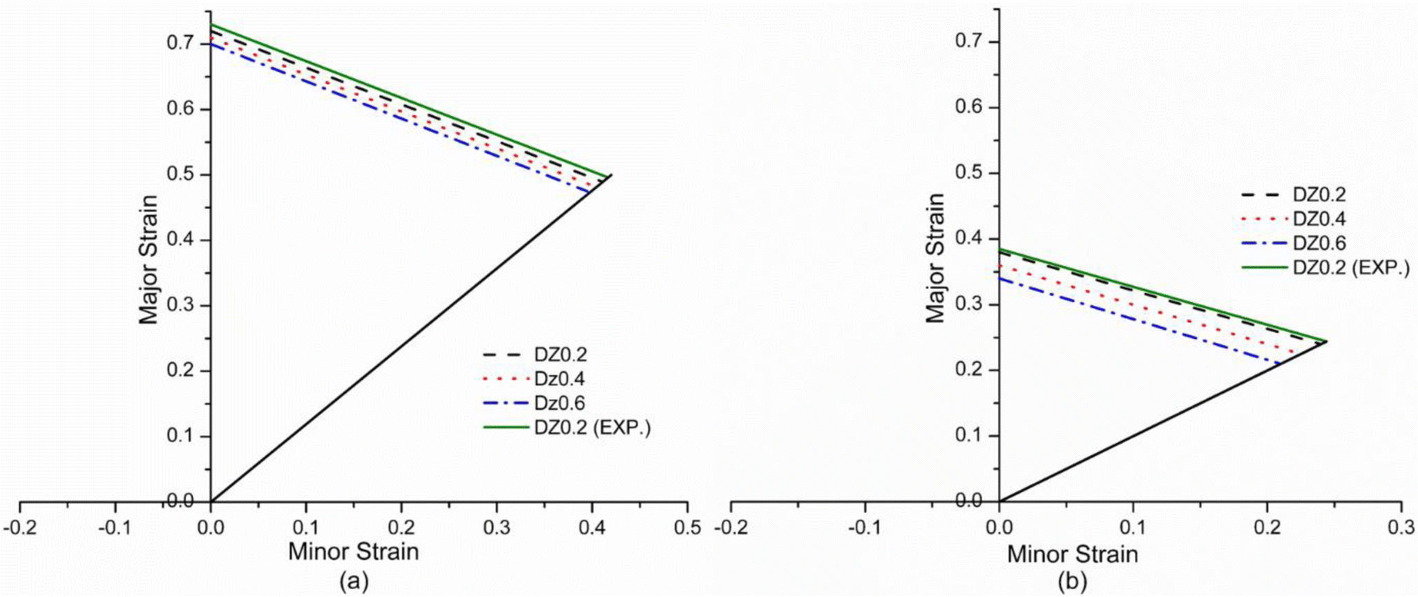 Investigation of the effect of forming parameters in incremental