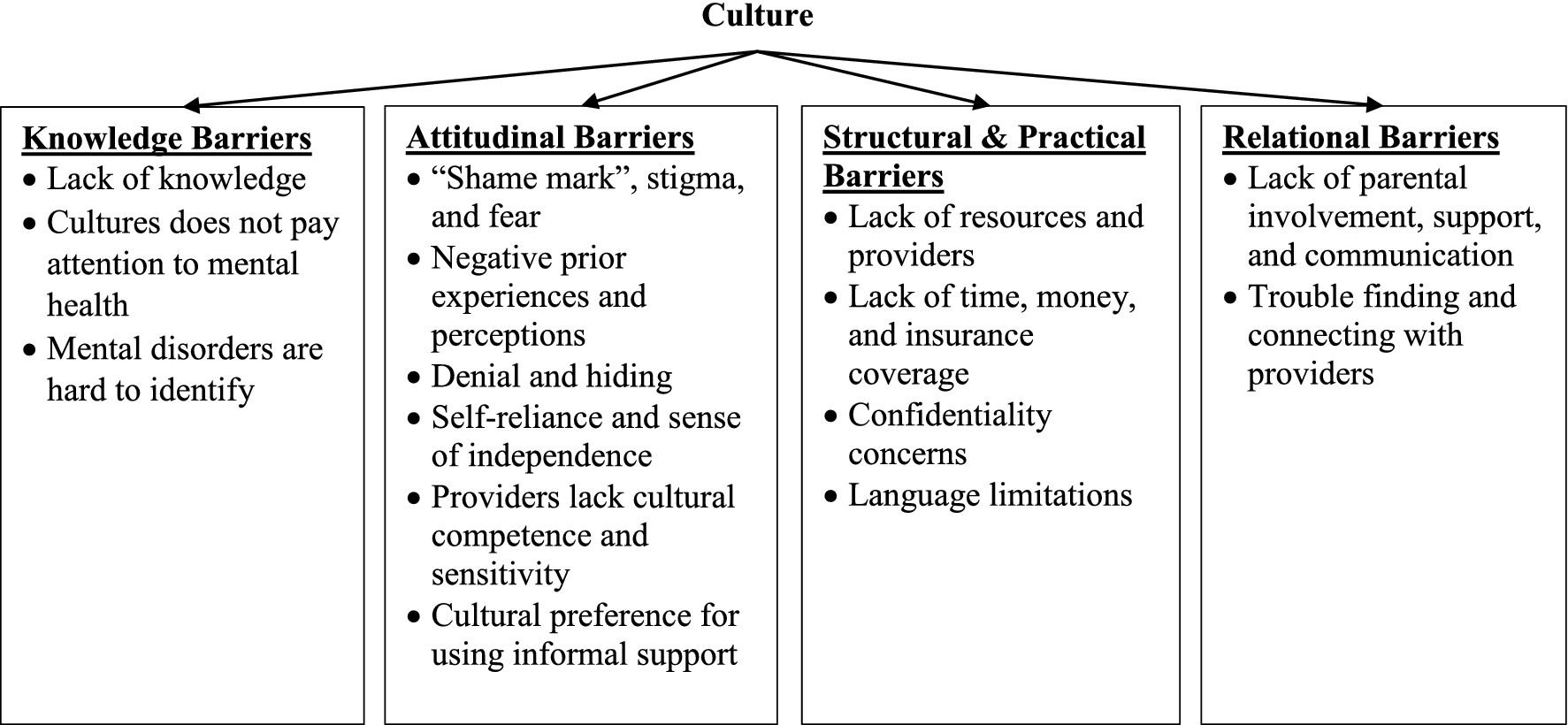 cultural barriers to parental involvement