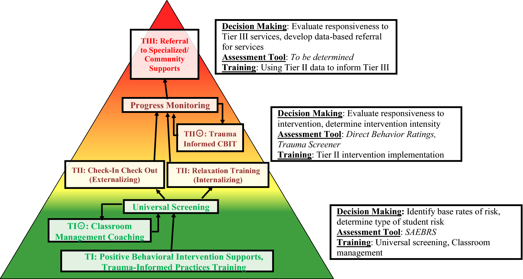 Demonstration of a Trauma-Informed Assessment to Intervention Model