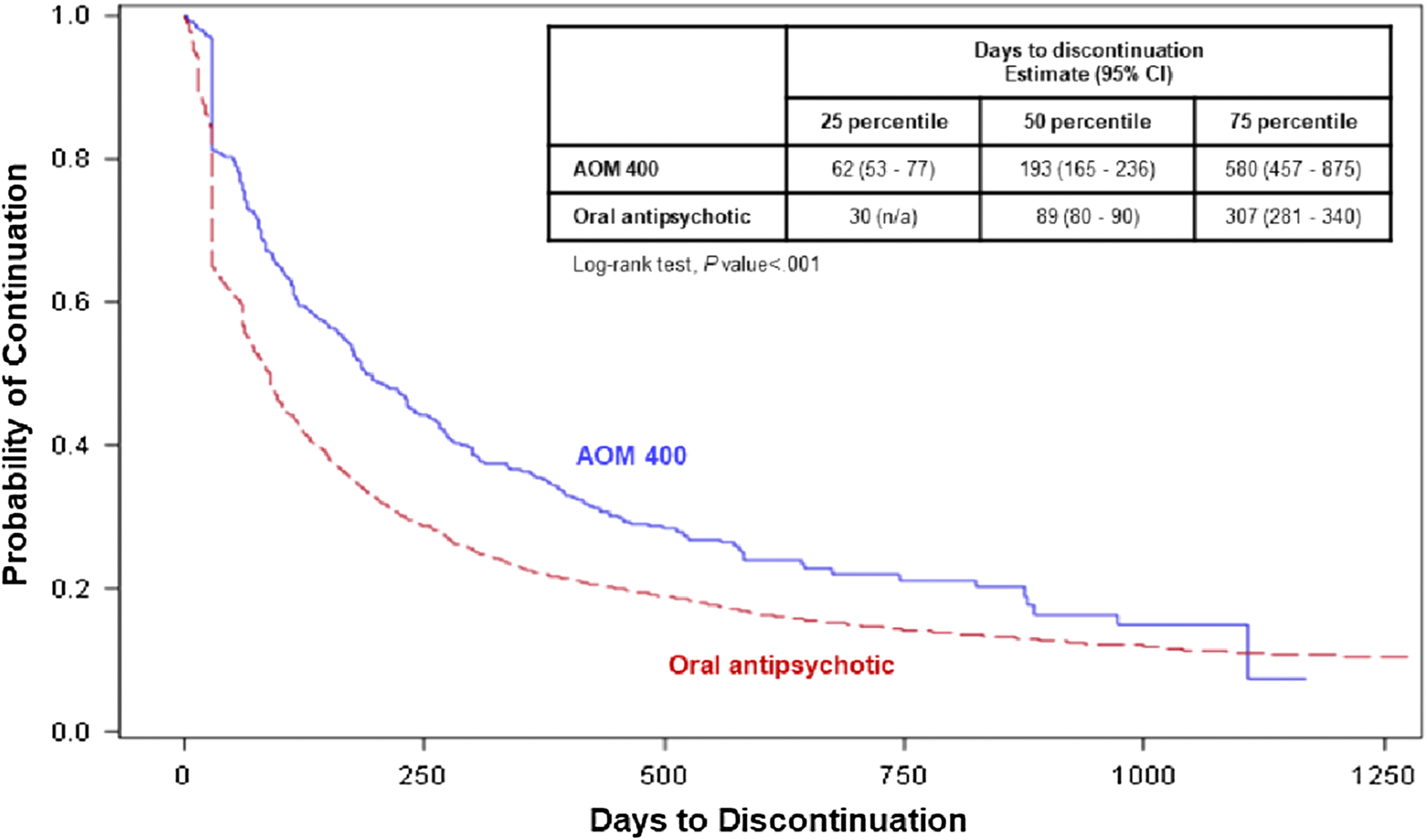 Medication Adherence and Discontinuation of Aripiprazole