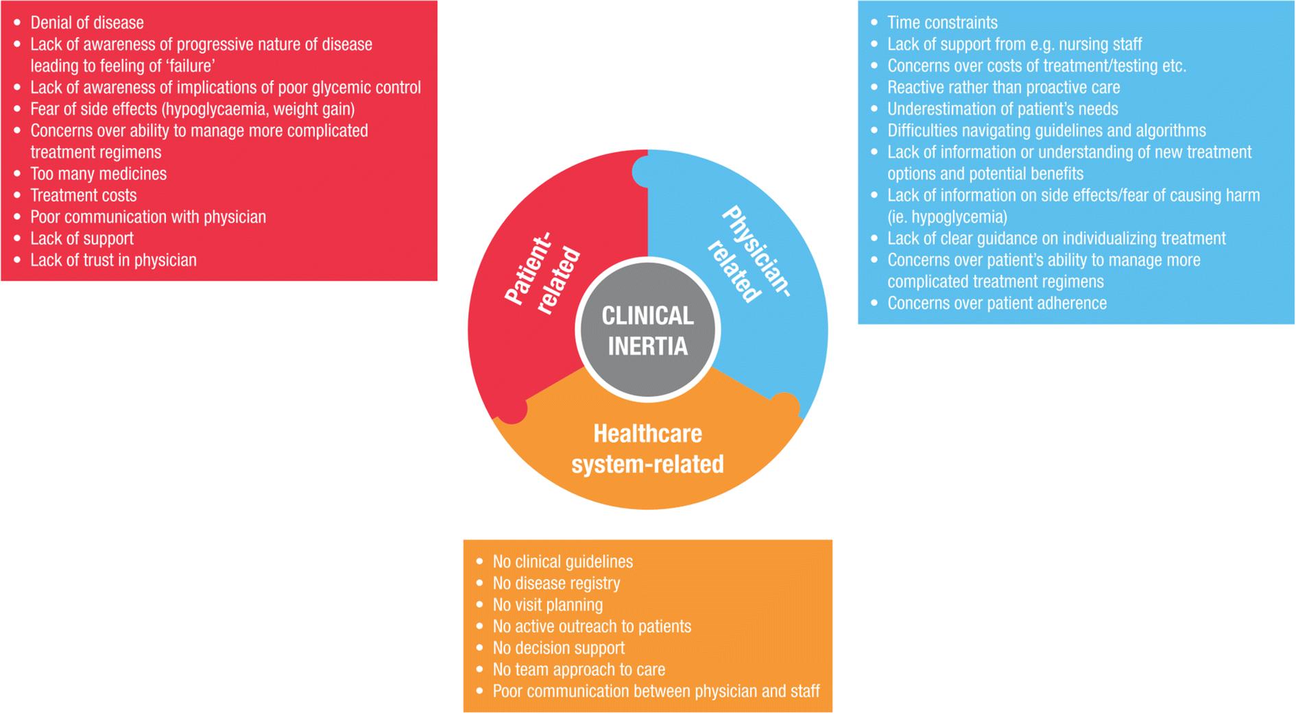 Addressing Clinical Inertia in Type 2 Diabetes Mellitus: A