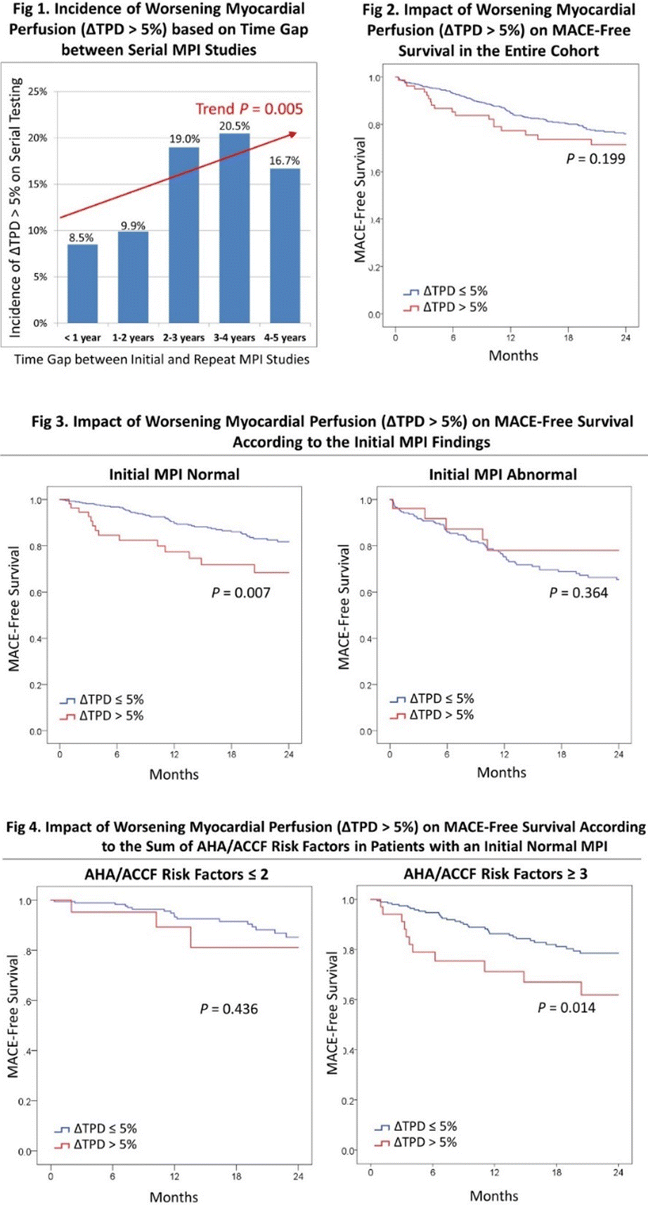 Abstracts Of Original Contributions Asnc2018 The 23rd Annual S Havana Wiring Diagram 2002 Gmc Van Serial Mpi Testing In Kt Candidates Seems To Yield Incremental Prognostic Value Only If Patient Is At High Clinical Cardiac Risk 3 Aha Accf
